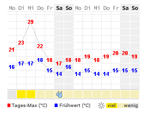 wetter in parchim 7 tage