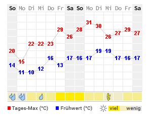 Wetter Passau Aktuelle Wettervorhersage Von Wetteronline