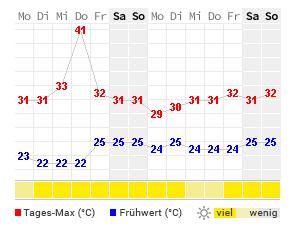 14 Tage Wetter Temperatur und Niederschlag Miramar