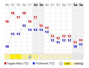 temperatur nordkap