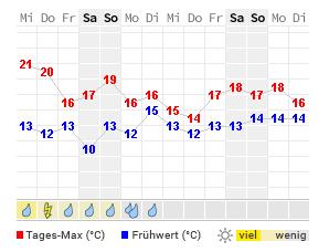 14 Tage Wetter Trondheim Wetteronline