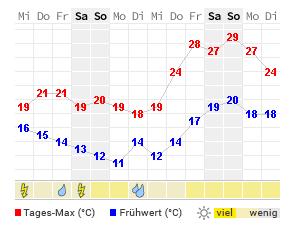 Wettervorhersage London 14 Tage