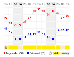 Wetter Texel 14 Tage