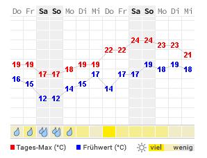 Wetter Hoek Van Holland Aktuelle Wettervorhersage Von Wetteronline