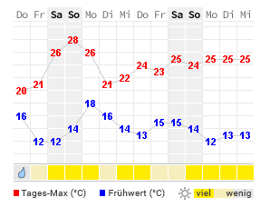 Wetter Brügge 14 Tage