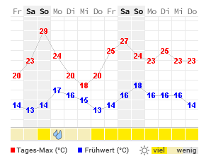 14-Tage-Wetter De Haan - WetterOnline