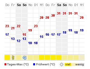 Wetter Schaffhausen