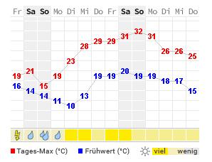 Wetter Luzern Heute