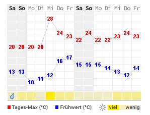 Wetter Bretagne