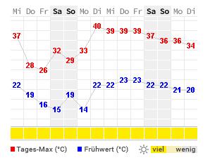 14-Tage-Wetter Cuarte de Huerva - WetterOnline