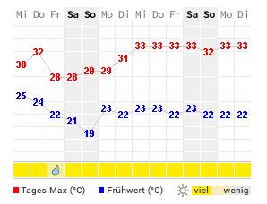 Unwetter Mallorca Karte.Wetter Palma De Mallorca Aktuelle Wettervorhersage Von Wetteronline