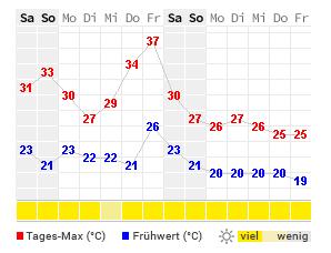 14 Tage Wetter Faro Wetteronline