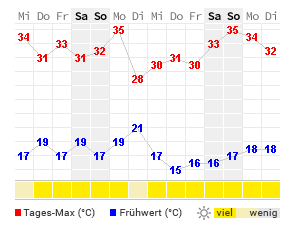 Wetter Aalen 7 Tage