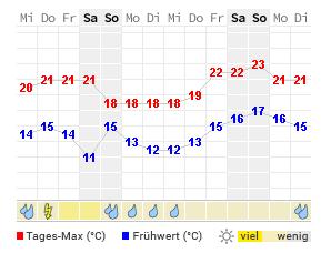 14 Tage Wetter Kiel Wetteronline