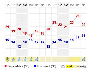 Wetter Juist 14 Tage