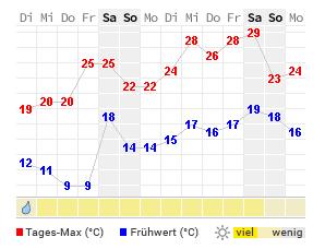 Wetter Hildesheim Aktuelle Wettervorhersage Von Wetteronline