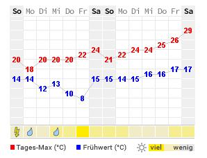 Aktuelle Temperatur Wolfsburg