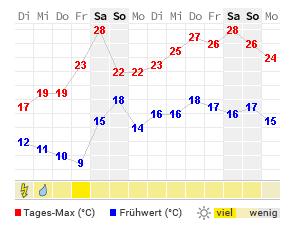 Wetter Hamburg Aktuelle Wettervorhersage Von Wetteronline