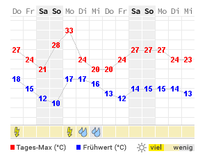 Wetter 14 Tage Schwerin