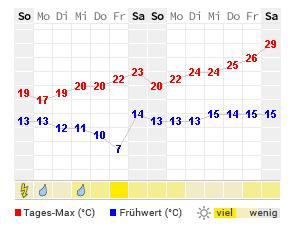 Wetter Lüneburger Heide Aktuelle Wettervorhersage Von Wetteronline