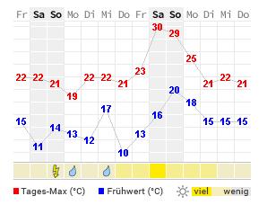 Wetter Braunschweig 14 Tage