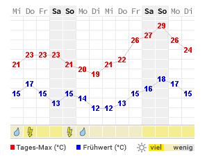 14 Tage Wetter Bad Belzig Wetteronline