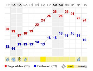 Wetter Kleve 14 Tage