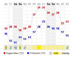 14 Tage Wetter Duisburg Wetteronline