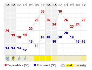 Dortmund Wetter Com