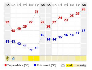 Wetter Schloß Holte Stukenbrock Aktuelle Wettervorhersage Von