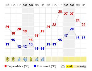 Wetter Warstein 14 Tage