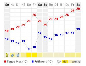 14 Tage Wetter Korschenbroich Wetteronline
