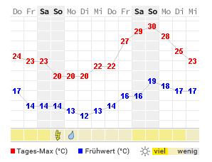 Wetter Norddeich 14 Tage Trend