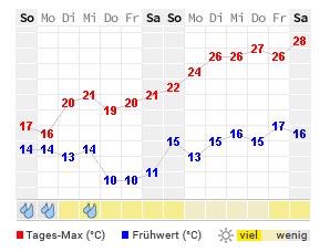 Wetter In Frankfurt Oder 14 Tage