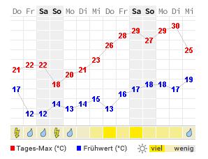 Wetter Troisdorf 14 Tage