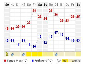 Wetter Kirchheim Aktuelle Wettervorhersage Von Wetteronline