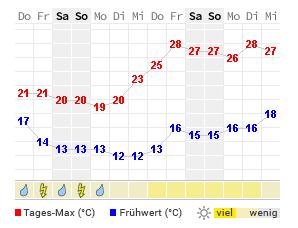 Wetter 14 Tage Berlin