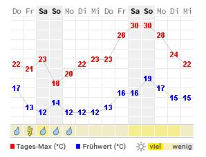 Wetter Sonneberg 14 Tage