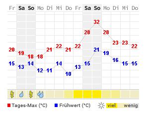 Wetter Chemnitz Morgen