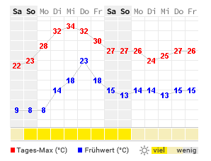 Wettervorhersage Chemnitz 14 Tage