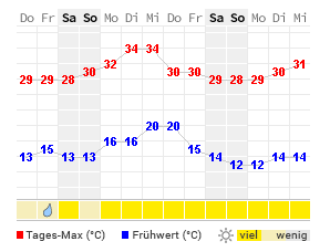 Trier Wetter 14 Tage