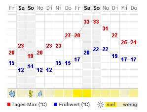 14 Tage Wetter Weiterstadt Wetteronline