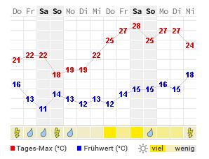 Wetter In Marburg 14 Tage