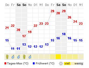 Wetter Com Marburg 7 Tage