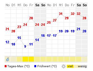 Aktuelle Temperatur Rodgau