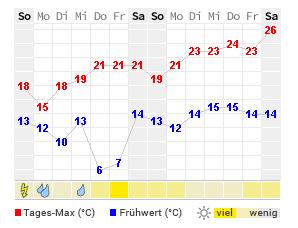 Hof Wetter 14 Tage