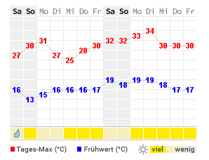 Wetter Saarbrücken 14 Tage