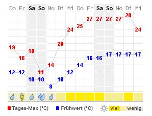 Wetter Baiersbronn