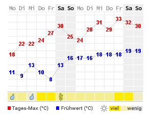 Wetter Tübingen 14 Tage
