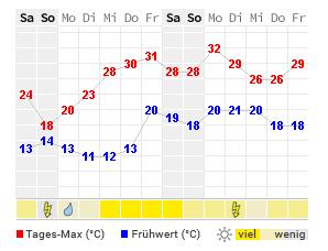 Wetter Heidelberg 14
